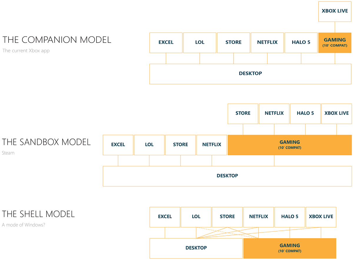 Implementation Models: Companion, Sandbox & Shell
