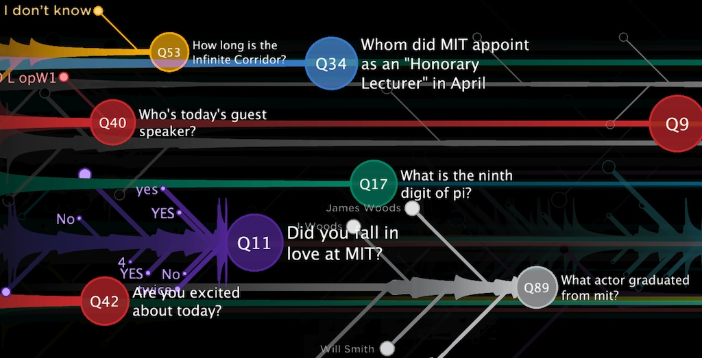Screenshot from the Trivial Game at MIT150 Convocation